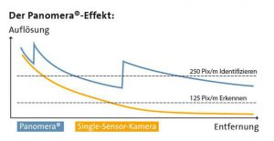Panomera-Effekt-Diagramm